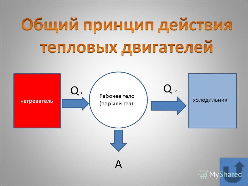 нагреватель рРррррр Рабочее тело (пар или газ) холодильник Q 1 Q 2 A