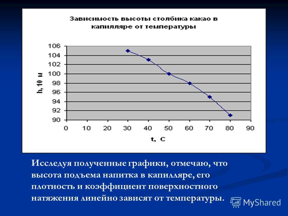 Исследуя полученные графики, отмечаю, что высота подъема напитка в капилляре, его плотность и коэффициент поверхностного натяжения линейно зависят от температуры.