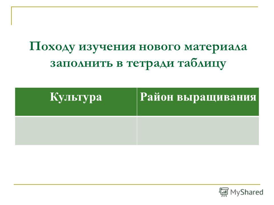 Походу изучения нового материала заполнить в тетради таблицу КультураРайон выращивания