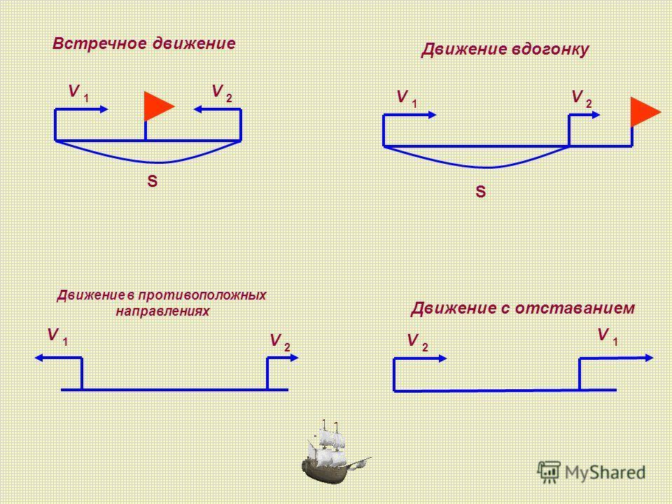 S V 1 V 2 V 1 V 2 V 1 V 2 V V 2 1 S Встречное движение Движение вдогонку Движение в противоположных направлениях Движение с отставанием