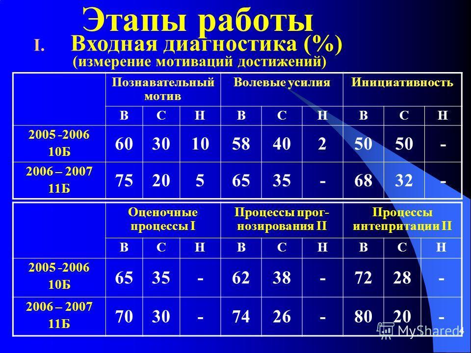 4 Этапы работы I. Входная диагностика (%) Познавательный мотив Волевые усилияИнициативность ВСНВСНВСН 2005 -2006 10Б 6030105840250 - 2006 – 2007 11Б 752056535-6832- Оценочные процессы I Процессы прог- нозирования II Процессы интепритации II ВСНВСНВСН