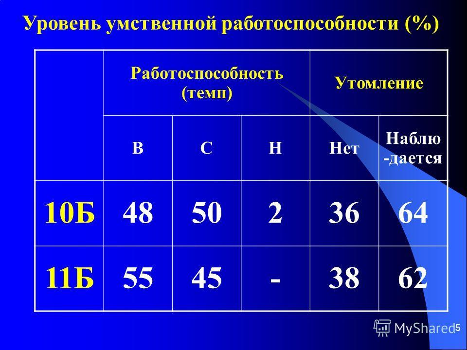 5 Уровень умственной работоспособности (%) Работоспособность (темп) Утомление ВСННет Наблю -дается 10Б485023664 11Б5545-3862
