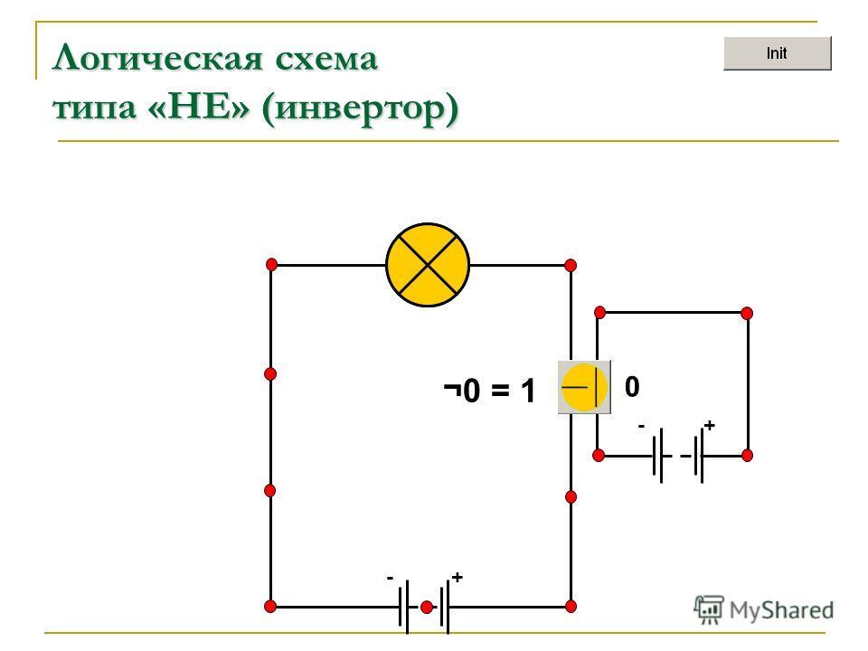 +- Логическая схема типа «НЕ» (инвертор) +- ¬0 = 1 0