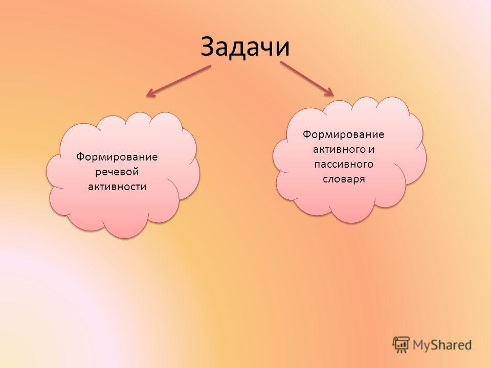 Задачи Формирование речевой активности Формирование активного и пассивного словаря