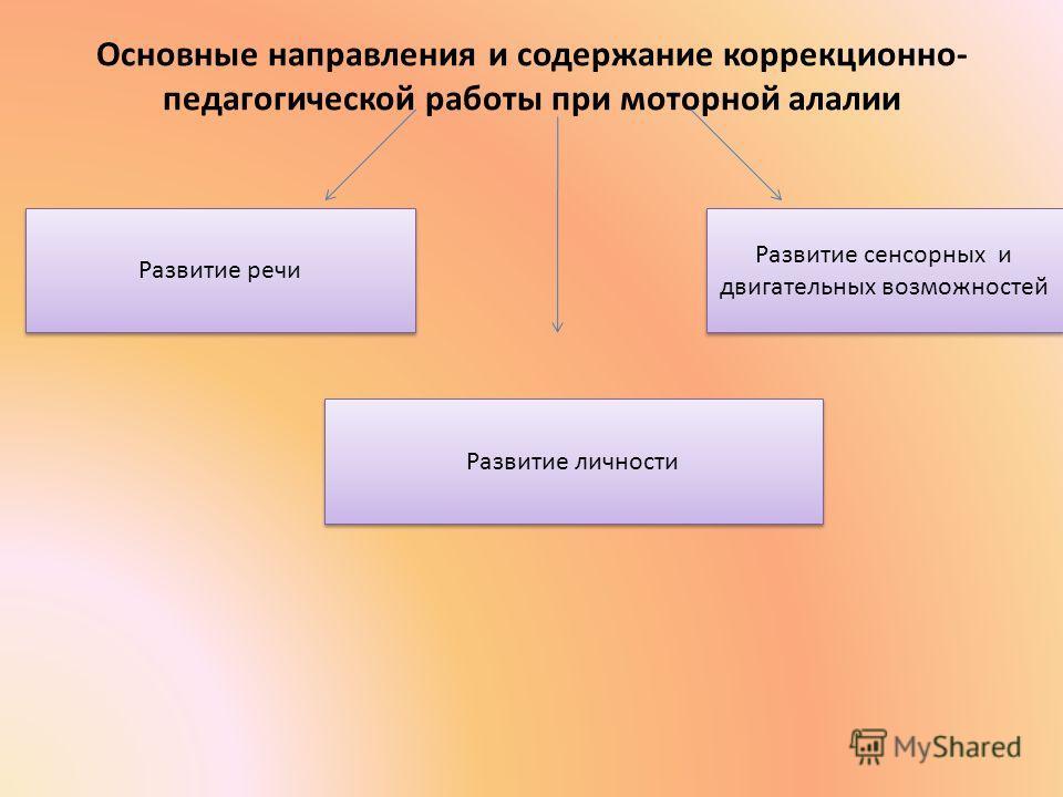 Основные направления и содержание коррекционно- педагогической работы при моторной алалии Развитие речи Развитие личности Развитие сенсорных и двигательных возможностей