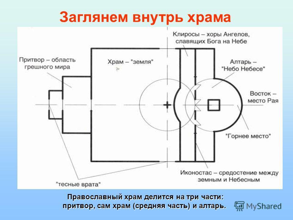 Православный храм делится на три части: Православный храм делится на три части: притвор, сам храм (средняя часть) и алтарь. Заглянем внутрь храма