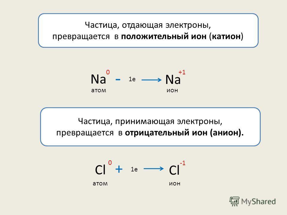 Частица, отдающая электроны, превращается в положительный ион (катион) Na +1 1e Na 0 - атомион Частица, принимающая электроны, превращается в отрицательный ион (анион). Cl 0 + 1e атомион