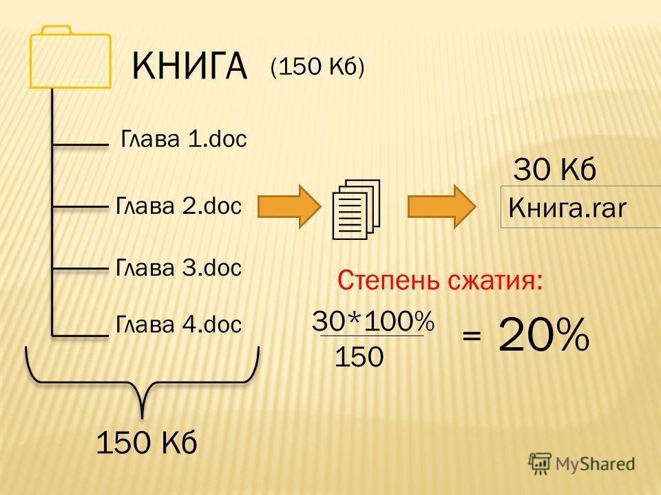 КНИГА Глава 1.doc 150 Кб (150 Кб) Книга.rar 30 Кб Глава 2.doc Глава 3.doc Глава 4.doc 30*100% 150 = 20% Степень сжатия: