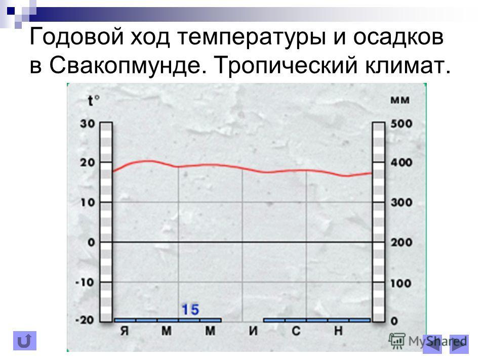 Годовой ход температуры и осадков в Свакопмунде. Тропический климат.