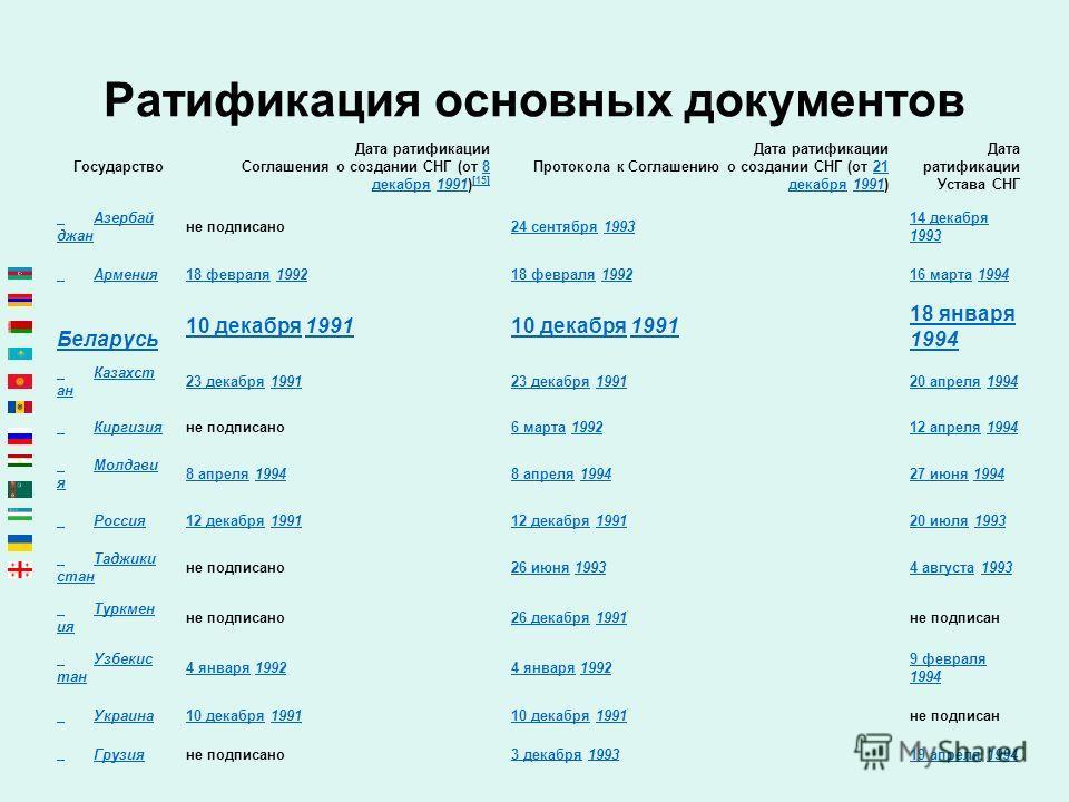 Ратификация основных документов Государство Дата ратификации Соглашения о создании СНГ (от 8 декабря 1991) [15]8 декабря1991 [15] Дата ратификации Протокола к Соглашению о создании СНГ (от 21 декабря 1991)21 декабря1991 Дата ратификации Устава СНГ Аз