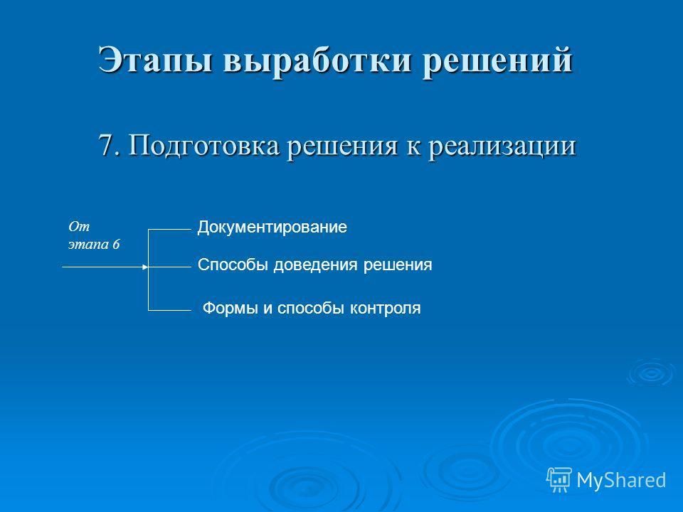 Этапы выработки решений 7. Подготовка решения к реализации Документирование Способы доведения решения Формы и способы контроля От этапа 6