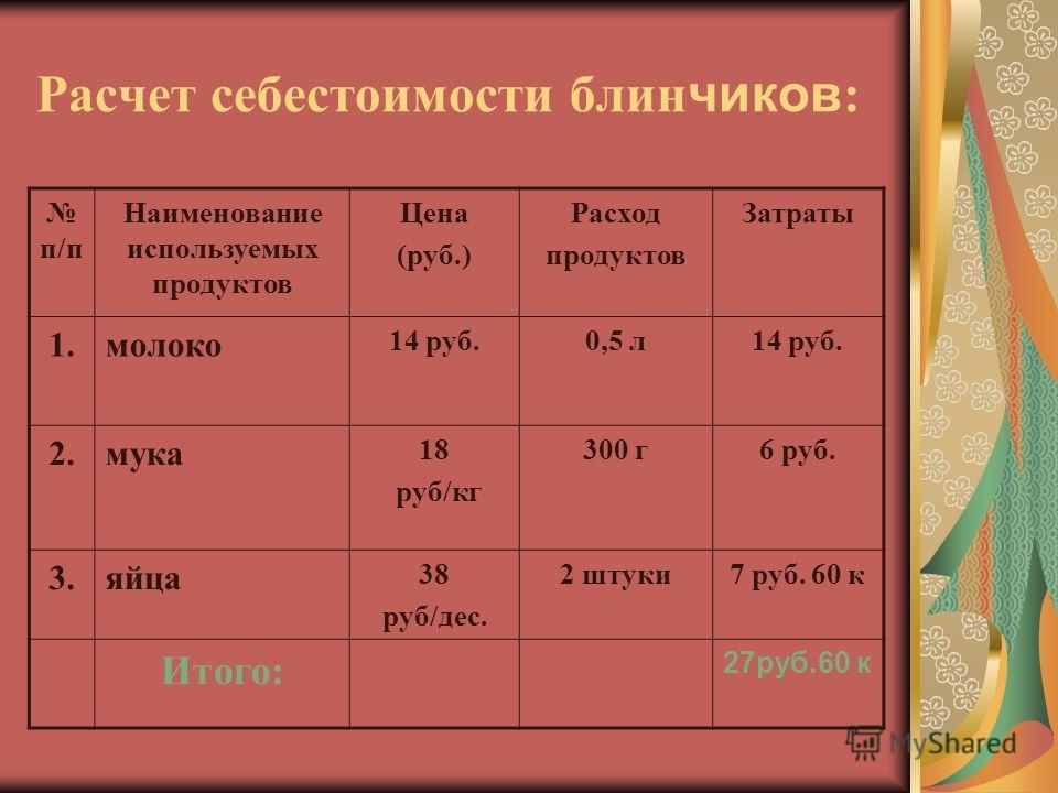Расчет себестоимости блин чиков : п/п Наименование используемых продуктов Цена (руб.) Расход продуктов Затраты 1.молоко 14 руб.0,5 л14 руб. 2.мука 18 руб/кг 300 г6 руб. 3.яйца 38 руб/дес. 2 штуки7 руб. 60 к Итого: 27руб.60 к