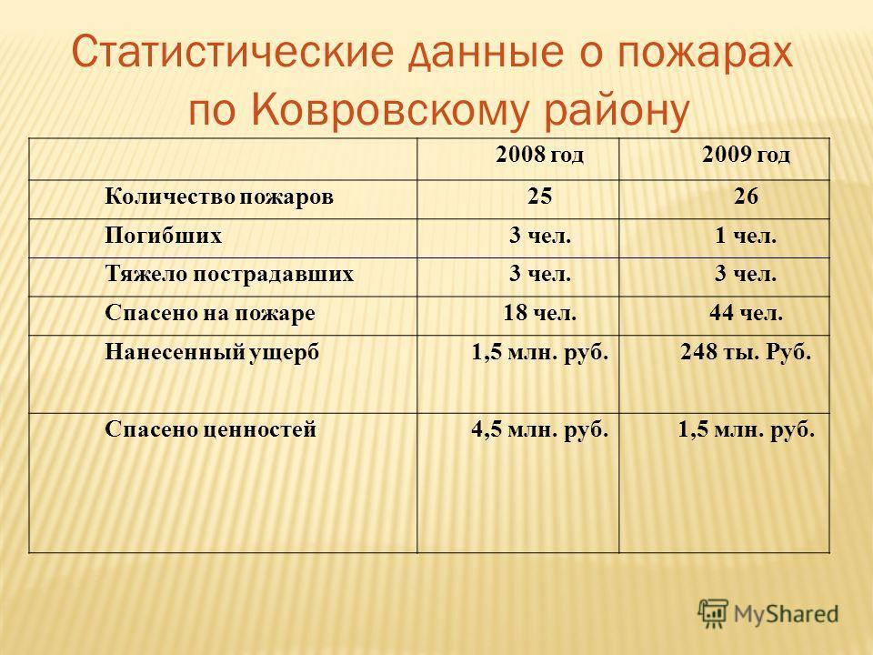 Статистические данные о пожарах по Ковровскому району 2008 год2009 год Количество пожаров2526 Погибших3 чел.1 чел. Тяжело пострадавших3 чел. Спасено на пожаре18 чел.44 чел. Нанесенный ущерб1,5 млн. руб.248 ты. Руб. Спасено ценностей4,5 млн. руб.1,5 м