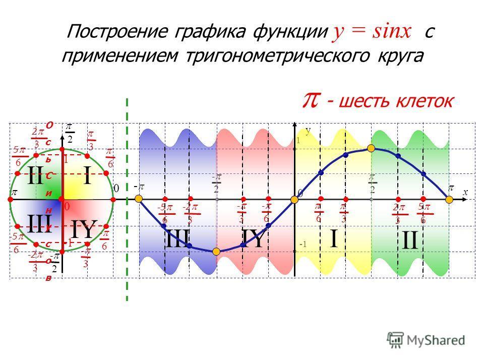 y 1 0 x - 2 2 - III III IY IIIIYI II 2 2 - 0 - шесть клеток ОсьСинусовОсьСинусов 6 - 6 1 0 3 3 - 6 6 - 3 - 3 -2 3 2 3 -5 6 5 6 -2 3 2 3 -5 6 5 6 Построение графика функции y = sinx с применением тригонометрического круга
