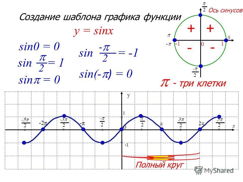 2 - 2 0 1 0 - - три клетки x y 1 π 2 0 2 - -π -2π 2 - 2 - 2π 2 2 Создание шаблона графика функции y = sinx Ось синусов + - - + sin0 = 0 sin = 1 2 sin = 0 sin = -1 2 - sin(- ) = 0 Полный круг
