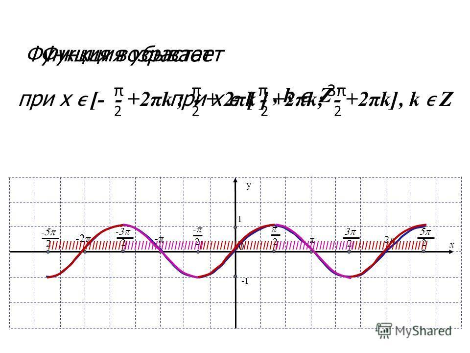 x y 1 π 2 0 2 - -π -2π 2 - 2 - 2π 2 2 IIIIIIIIIIIIIIIIIIIIIIII Функция возрастает IIIIIIIIIIIIIIIIIIIIIIIIIIIIIIIIIIIIIIIIIIIIIII при х [- - +2πk ; - + 2πk ] π 2 π 2, k Z Функция убывает IIIIIIIIIIIIIIIIIIIIIIII при х [ - +2πk; - +2πk] 2 π3π3π 2, k Z