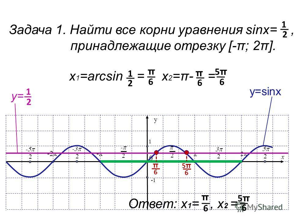 x y 1 π 2 0 2 - -π -2π 2 - 2 - 2π 2 2 Задача 1. Найти все корни уравнения sinx=, принадлежащие отрезку [-π; 2π]. 1 2 у=sinх у= 1 2 π 6 5π5π 6 Ответ: х 1 =, х 2 = 6 π 5π5π 6 х 1 =arcsin = 1 2 π 6 х 2 =π- = 6 π 5π5π 6