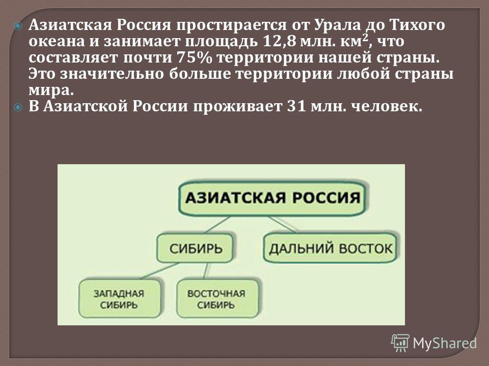 Азиатская Россия простирается от Урала до Тихого океана и занимает площадь 12,8 млн. км 2, что составляет почти 75% территории нашей страны. Это значительно больше территории любой страны мира. В Азиатской России проживает 31 млн. человек.