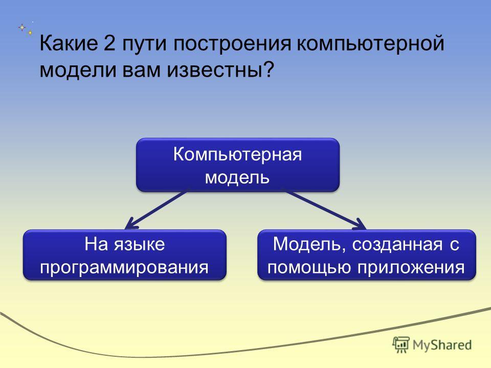 Какие 2 пути построения компьютерной модели вам известны? Компьютерная модель На языке программирования Модель, созданная с помощью приложения
