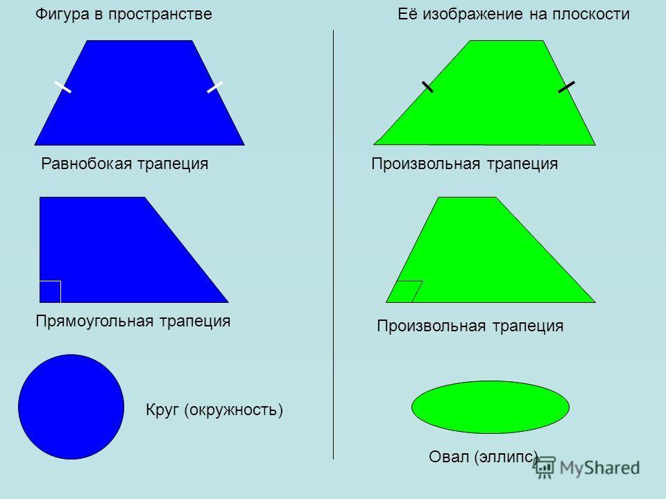 Фигура в пространствеЕё изображение на плоскости Равнобокая трапецияПроизвольная трапеция Прямоугольная трапеция Произвольная трапеция Круг (окружность) Овал (эллипс)