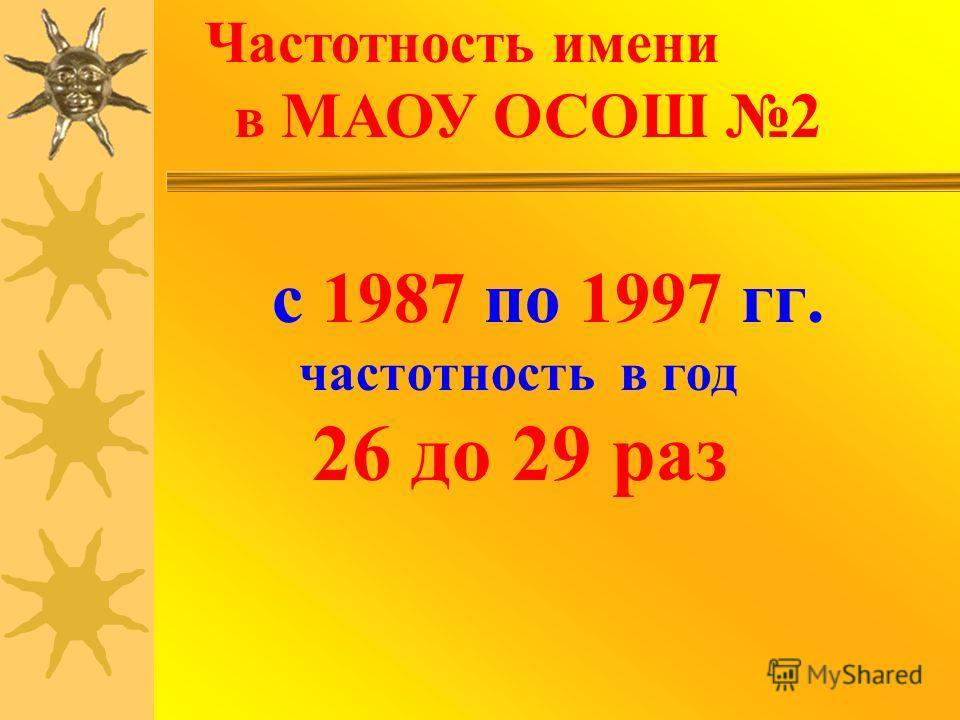 с 1987 по 1997 гг. частотность в год 26 до 29 раз Частотность имени в МАОУ ОСОШ 2
