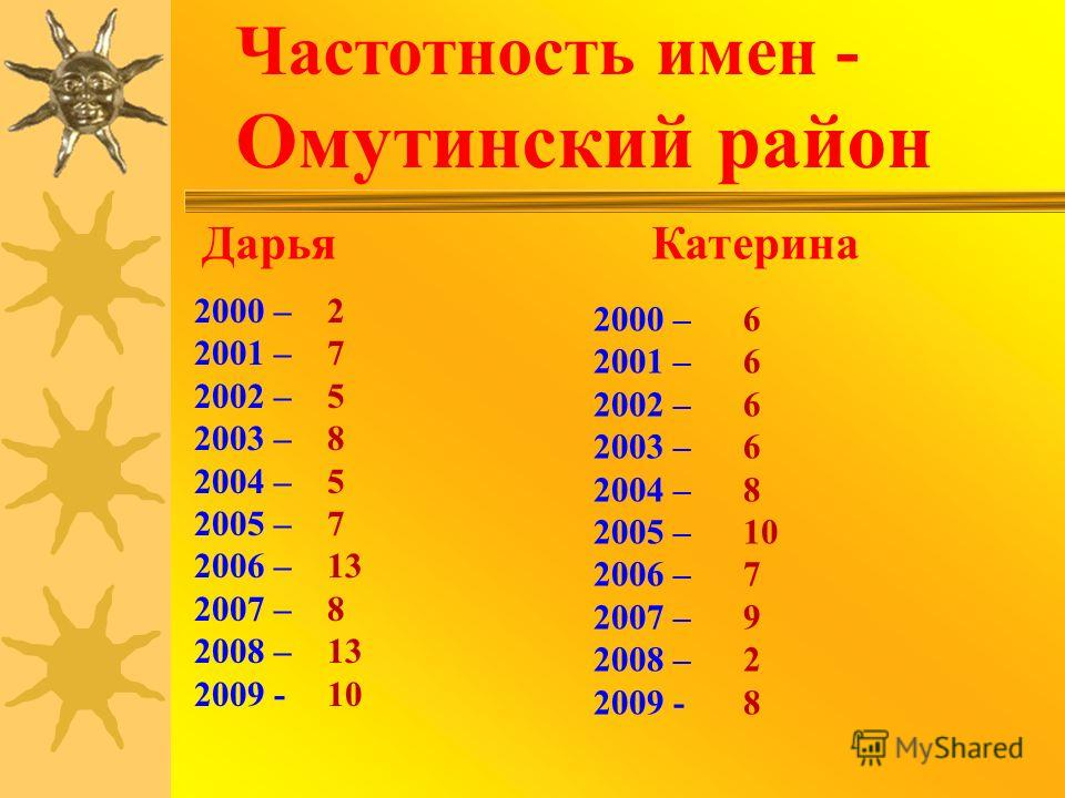 Частотность имен - Омутинский район ДарьяКатерина 2000 – 2001 – 2002 – 2003 – 2004 – 2005 – 2006 – 2007 – 2008 – 2009 - 2000 – 2001 – 2002 – 2003 – 2004 – 2005 – 2006 – 2007 – 2008 – 2009 - 2 7 5 8 5 7 13 8 13 10 6 8 10 7 9 2 8