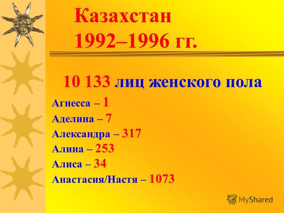 Казахстан 1992–1996 гг. 10 133 лиц женского пола Агнесса – 1 Аделина – 7 Александра – 317 Алина – 253 Алиса – 34 Анастасия/Настя – 1073