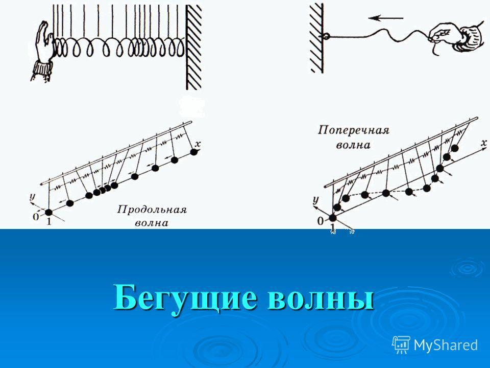 Энергия волны Бегущая волна - волна, где происходит перенос энергии без переноса вещества. Бегущая волна - волна, где происходит перенос энергии без переноса вещества.