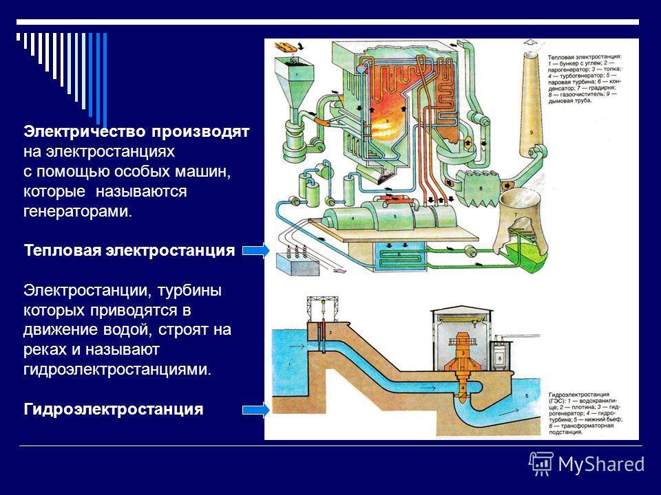 Электричество производят на электростанциях с помощью особых машин, которые называются генераторами. Тепловая электростанция Электростанции, турбины которых приводятся в движение водой, строят на реках и называют гидроэлектростанциями. Гидроэлектрост