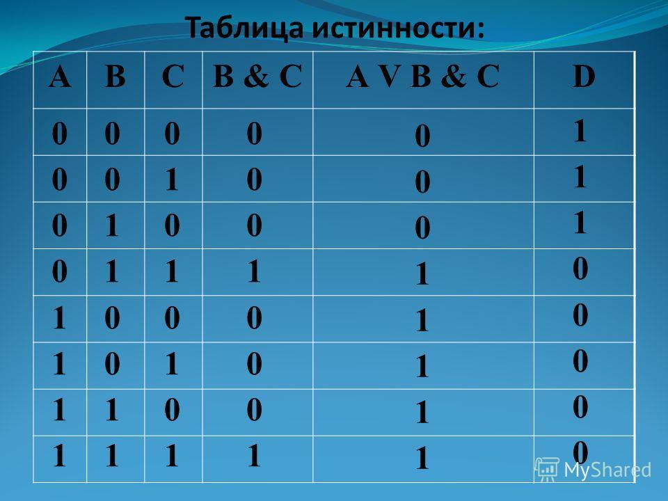 АBCB & CА V B & CD 0 0 0 0 1 1 1 1 0 0 1 1 0 0 1 1 0 1 0 1 0 1 0 1 0 0 0 1 0 0 0 1 0 0 0 1 1 1 1 1 1 1 1 0 0 0 0 0 Таблица истинности: