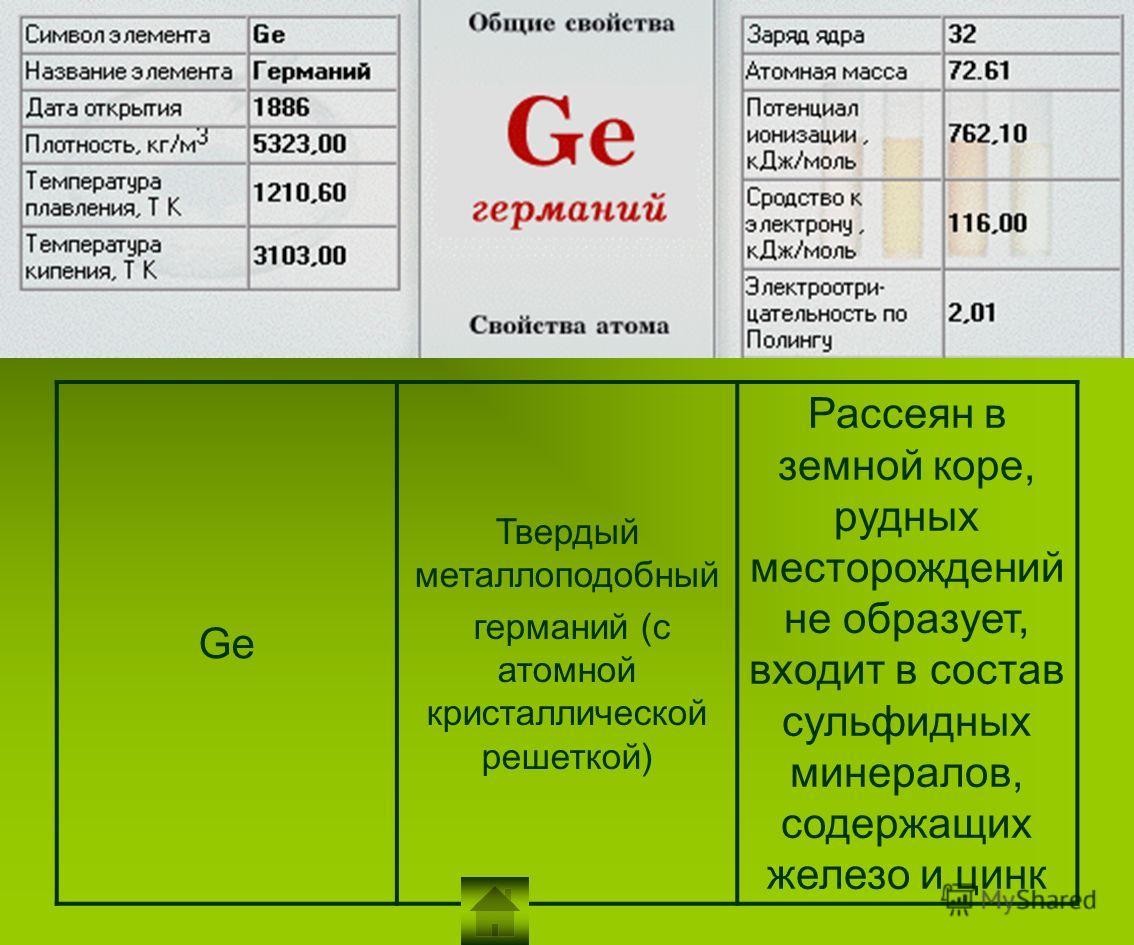 Ge Твердый металлоподобный германий (с атомной кристаллической решеткой) Рассеян в земной коре, рудных месторождений не образует, входит в состав сульфидных минералов, содержащих железо и цинк