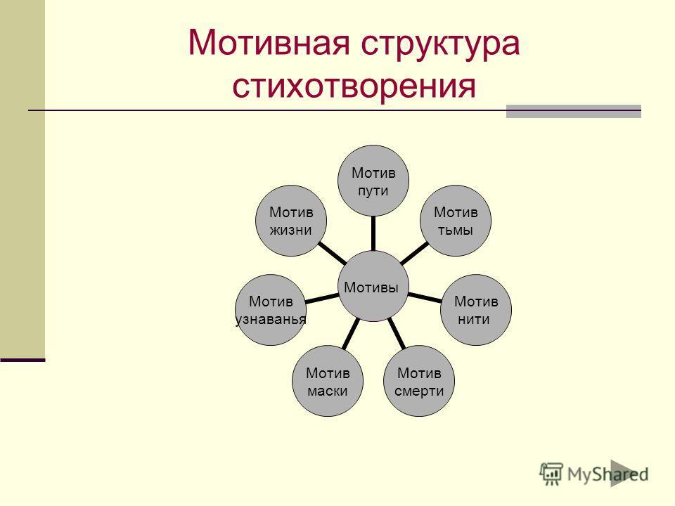 Мотивная структура стихотворения Мотивы Мотив пути Мотив тьмы Мотив нити Мотив смерти Мотив маски Мотив узнаванья Мотив жизни