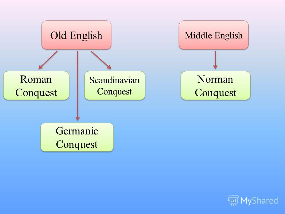 Old English Roman Conquest Germanic Conquest Scandinavian Conquest Middle English Norman Conquest