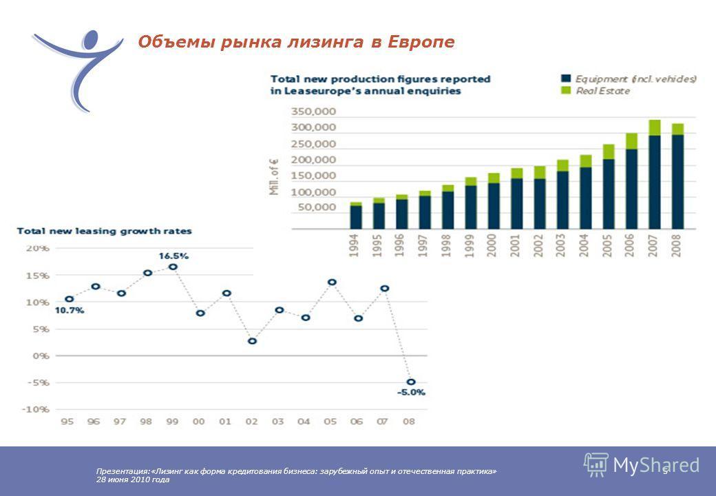 Презентация:«Лизинг как форма кредитования бизнеса: зарубежный опыт и отечественная практика» 28 июня 2010 года 4 Концентрация мирового лизингового рынка