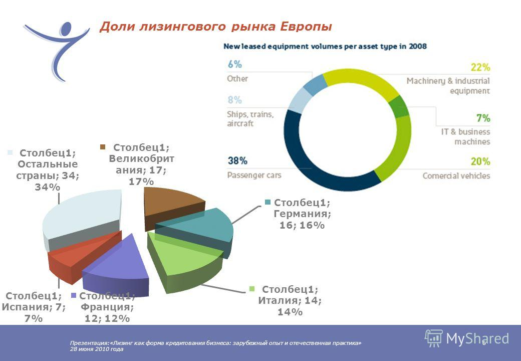 Презентация:«Лизинг как форма кредитования бизнеса: зарубежный опыт и отечественная практика» 28 июня 2010 года 5 Объемы рынка лизинга в Европе