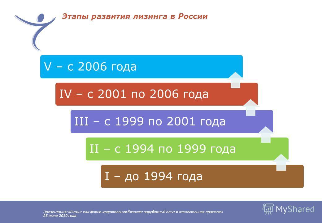 Презентация:«Лизинг как форма кредитования бизнеса: зарубежный опыт и отечественная практика» 28 июня 2010 года 6 Доли лизингового рынка Европы