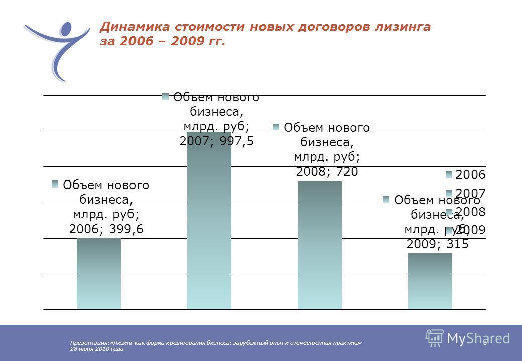 Презентация:«Лизинг как форма кредитования бизнеса: зарубежный опыт и отечественная практика» 28 июня 2010 года 7 Этапы развития лизинга в России V – с 2006 годаIV – с 2001 по 2006 годаIII – с 1999 по 2001 годаII – c 1994 по 1999 годаI – до 1994 года