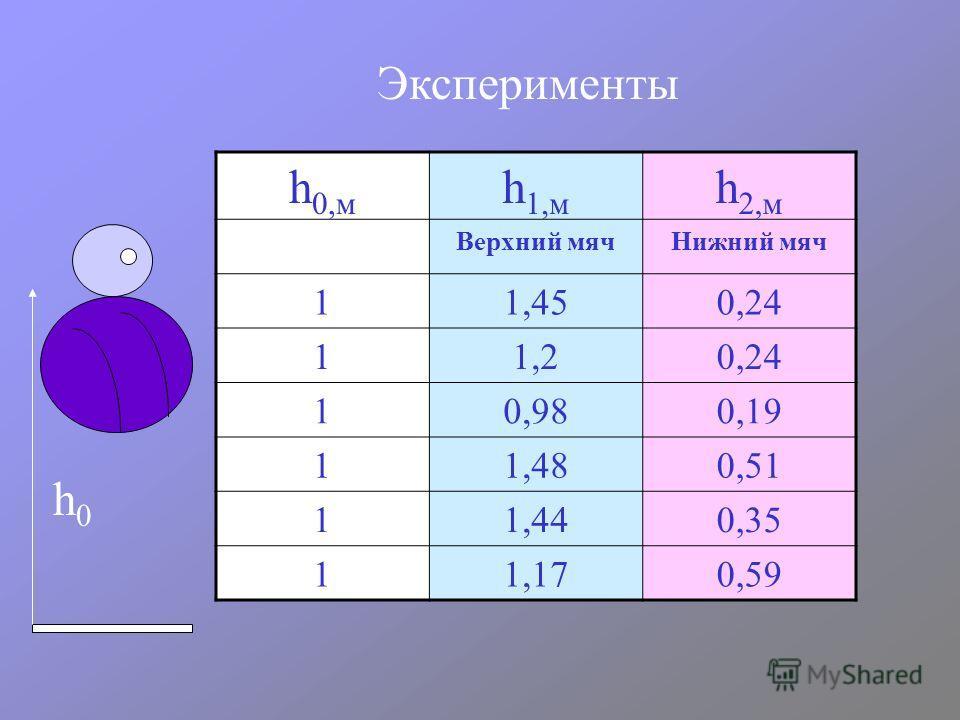 Эксперименты h 0,м h 1,м h 2,м Верхний мячНижний мяч 11,450,24 11,20,24 10,980,19 11,480,51 11,440,35 11,170,59 h0h0