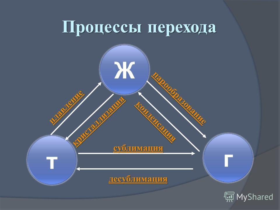 Процессы перехода Ж г т десублимация парообразование сублимация плавление кристаллизация конденсация