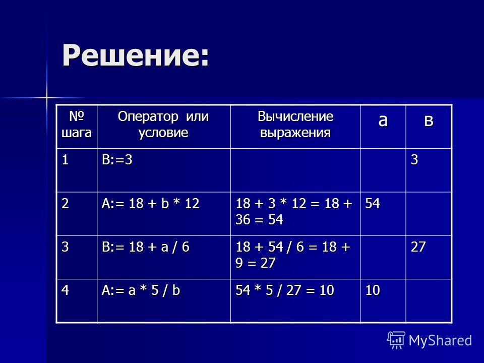 Решение: шага шага Оператор или условие Вычисление выражения ав 1B:=33 2 A:= 18 + b * 12 18 + 3 * 12 = 18 + 36 = 54 54 3 B:= 18 + a / 6 18 + 54 / 6 = 18 + 9 = 27 27 4 A:= a * 5 / b 54 * 5 / 27 = 10 10