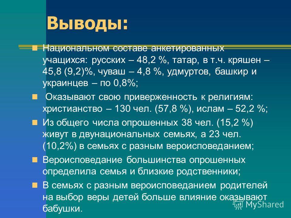 Выводы: Национальном составе анкетированных учащихся: русских – 48,2 %, татар, в т.ч. кряшен – 45,8 (9,2)%, чуваш – 4,8 %, удмуртов, башкир и украинцев – по 0,8%; Оказывают свою приверженность к религиям: христианство – 130 чел. (57,8 %), ислам – 52,