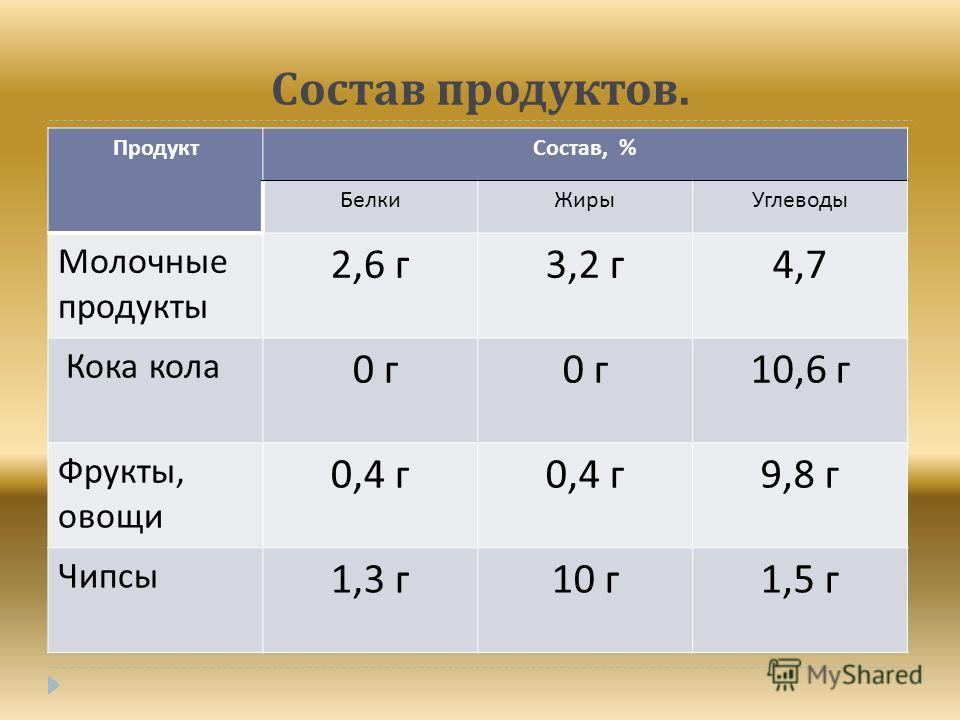 Состав продуктов. ПродуктСостав, % БелкиЖирыУглеводы Молочные продукты 2,6 г 3,2 г 4,7 Кока кола 0 г 10,6 г Фрукты, овощи 0,4 г 9,8 г Чипсы 1,3 г 10 г 1,5 г