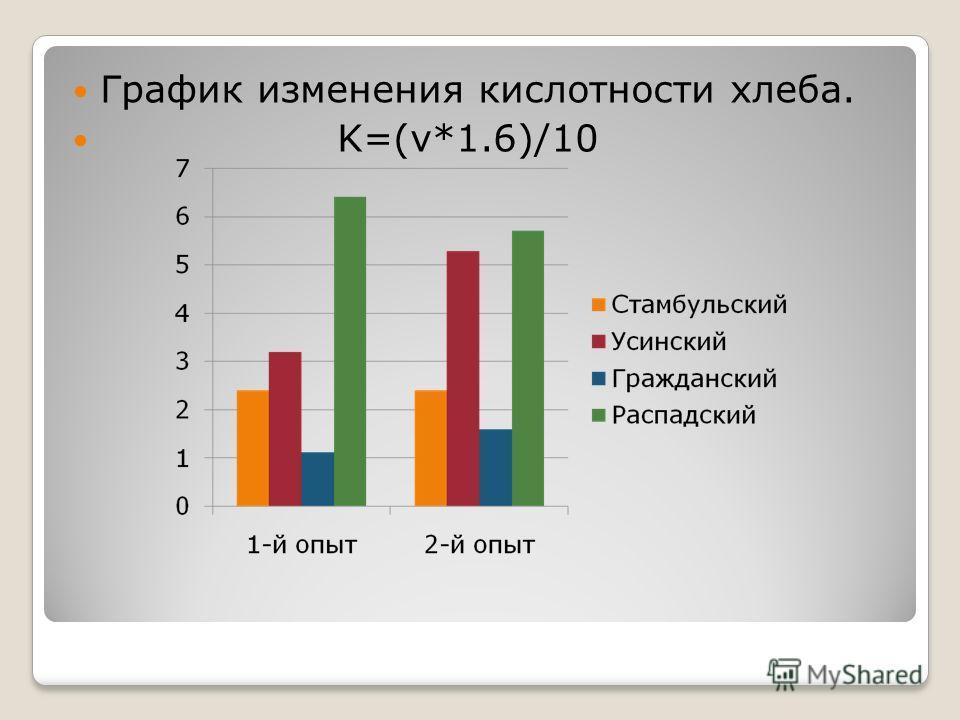 График изменения кислотности хлеба. K=(v*1.6)/10