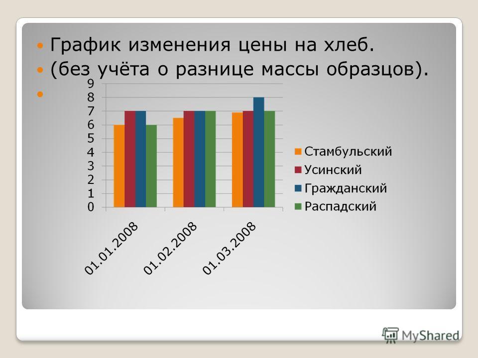 График изменения цены на хлеб. (без учёта о разнице массы образцов).