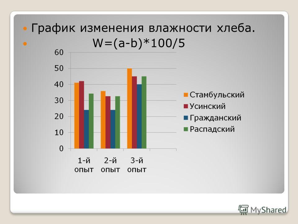 График изменения влажности хлеба. W=(a-b)*100/5