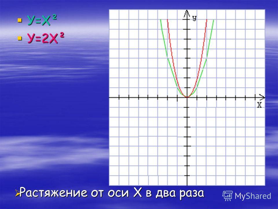 У=Х² У=Х² У=2Х² У=2Х² Растяжение от оси Х в два раза Растяжение от оси Х в два раза