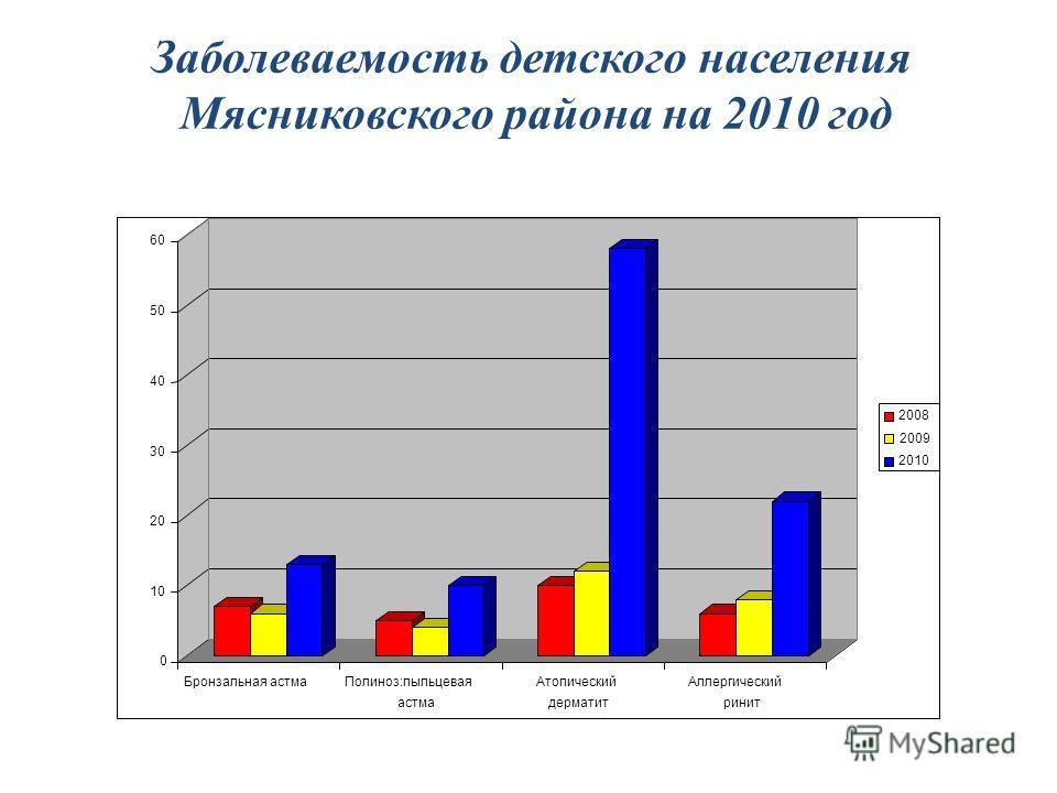 Заболеваемость детского населения Мясниковского района на 2010 год 0 10 20 30 40 50 60 Бронзальная астмаПолиноз:пыльцевая астма Атопический дерматит Аллергический ринит 2008 2009 2010