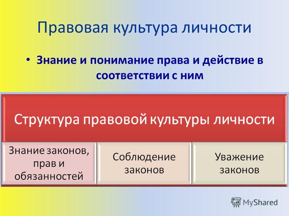 Правовая культура личности Знание и понимание права и действие в соответствии с ним