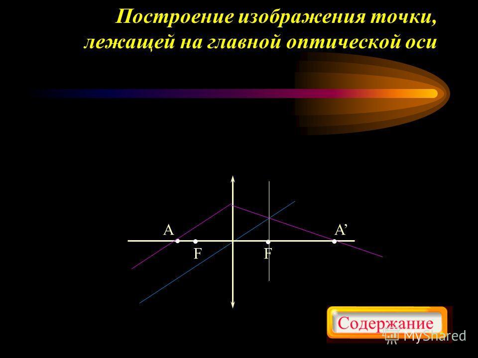 Построение изображения точки, лежащей на главной оптической оси FF A A