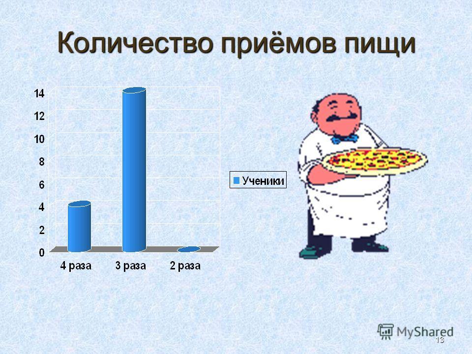 13 Количество приёмов пищи